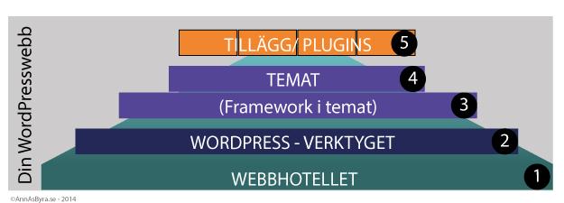 wordpressstruktur3